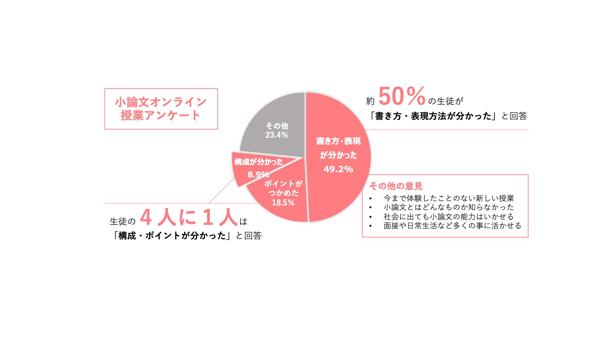 小論文オンライン授業アンケート